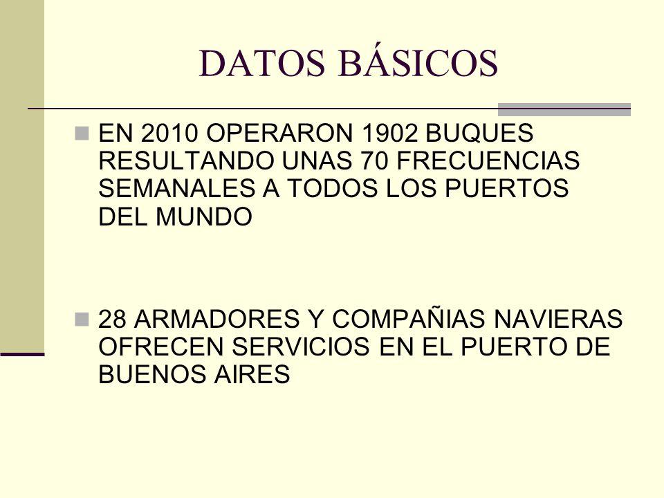 DATOS BÁSICOS EN 2010 OPERARON 1902 BUQUES RESULTANDO UNAS 70 FRECUENCIAS SEMANALES A TODOS LOS PUERTOS DEL MUNDO.