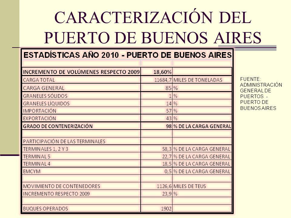 CARACTERIZACIÓN DEL PUERTO DE BUENOS AIRES