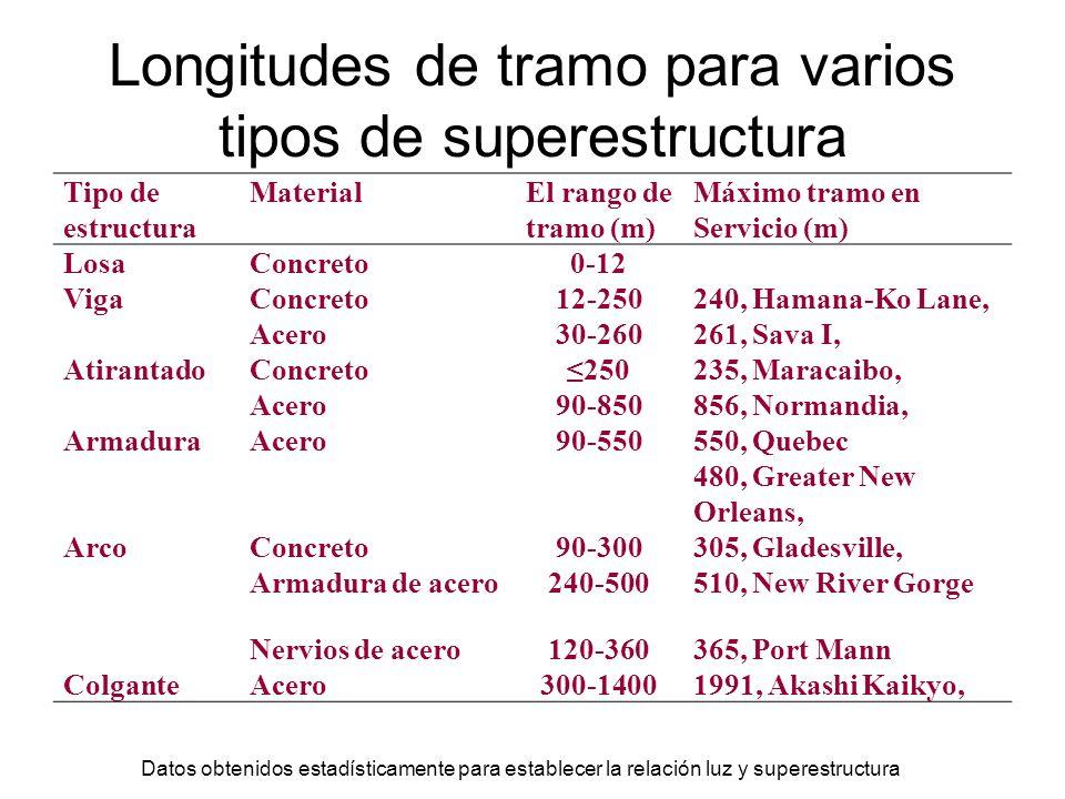 Longitudes de tramo para varios tipos de superestructura