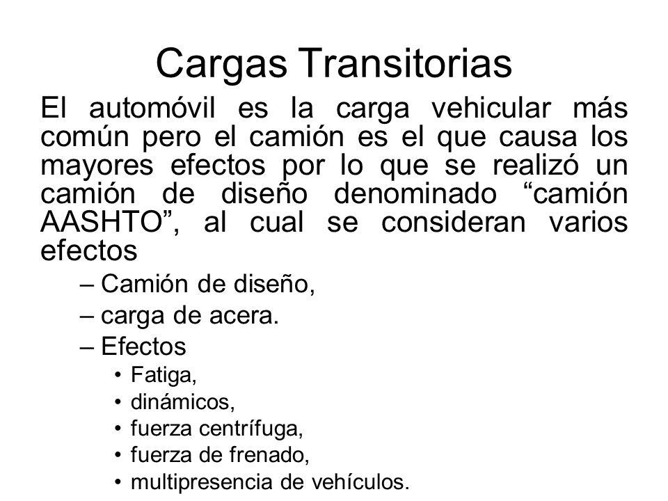 Cargas Transitorias