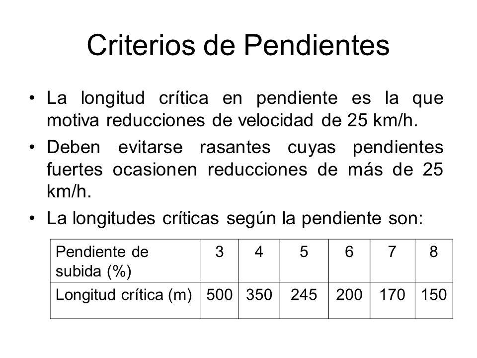 Criterios de Pendientes