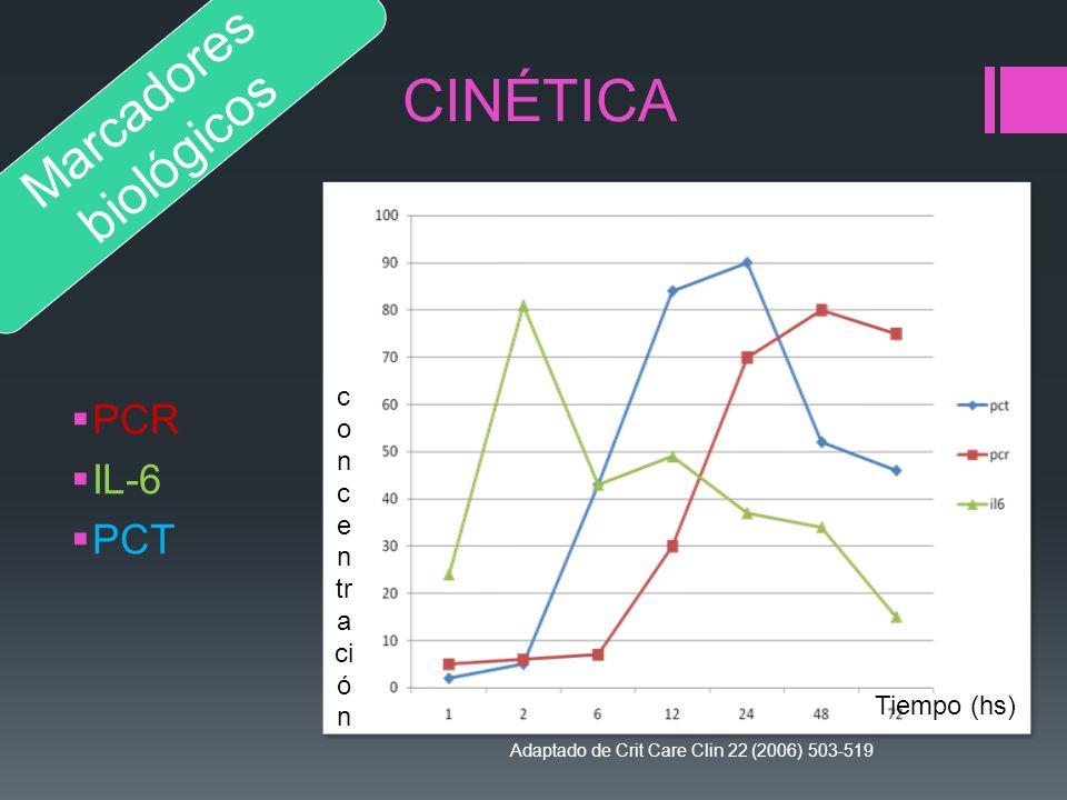 CINÉTICA Marcadores biológicos PCR IL-6 PCT concentración Tiempo (hs)