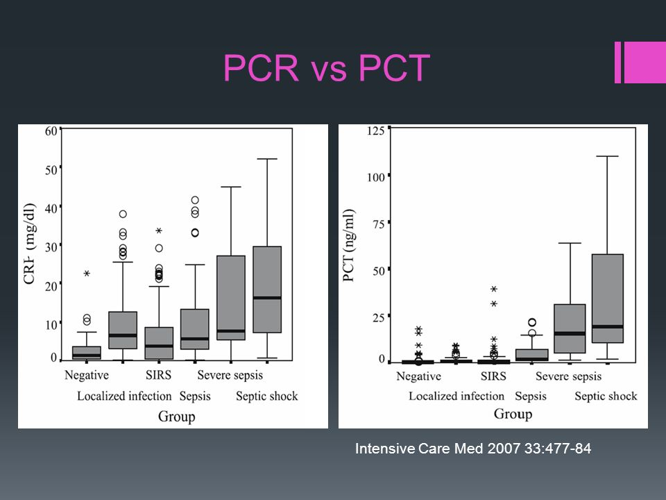 PCR vs PCT Intensive Care Med 2007 33:477-84