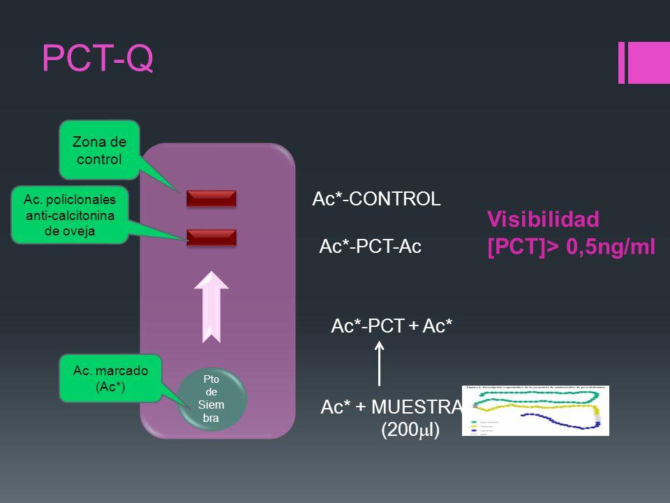 Ac. policlonales anti-calcitonina de oveja
