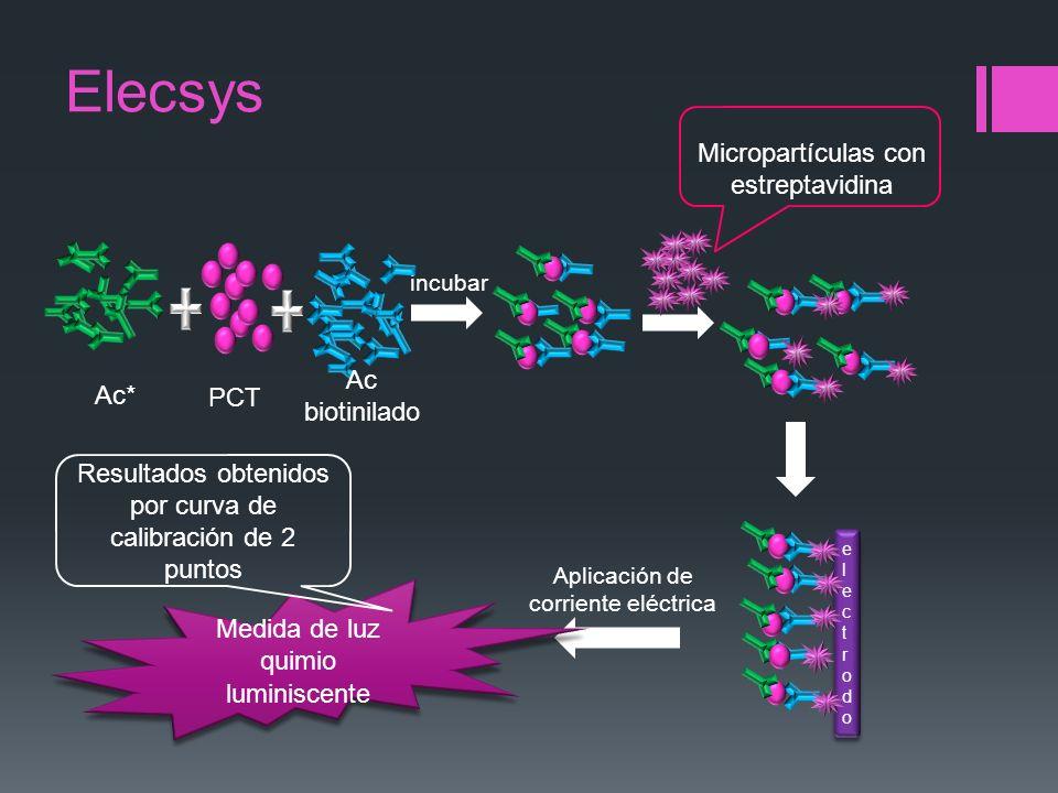 Elecsys Micropartículas con estreptavidina Ac biotinilado Ac* PCT