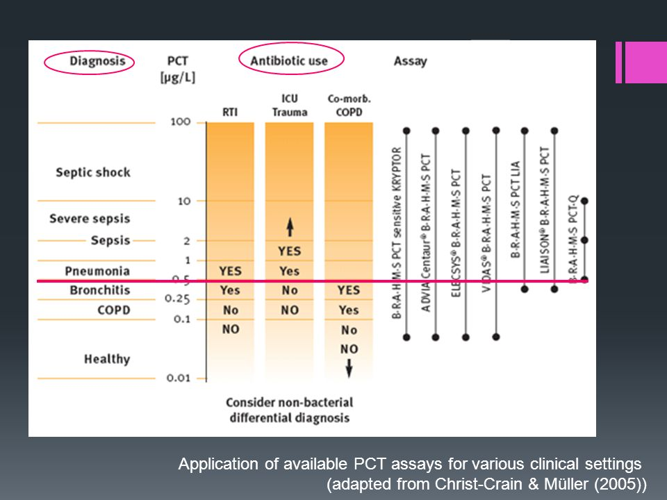 Application of available PCT assays for various clinical settings (adapted from Christ-Crain & Müller (2005))