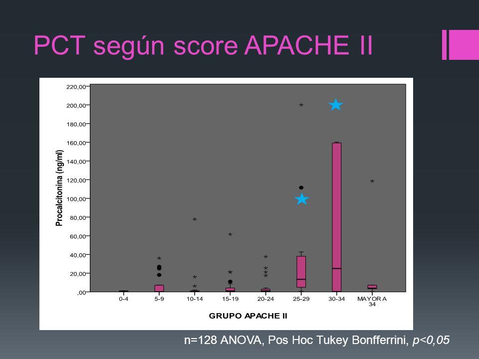 PCT según score APACHE II