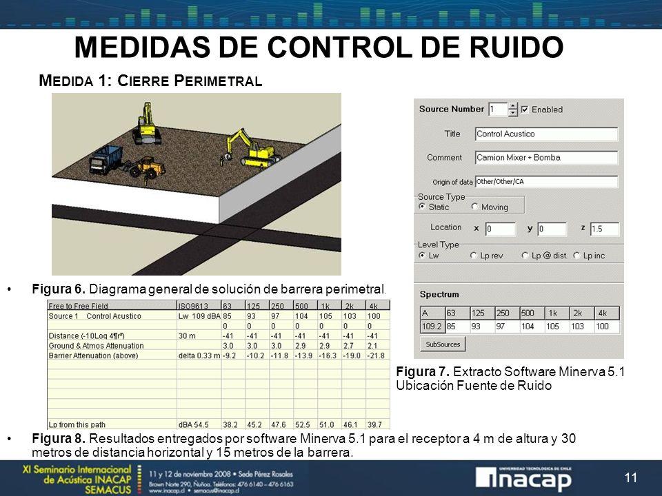 MEDIDAS DE CONTROL DE RUIDO Medida 1: Cierre Perimetral