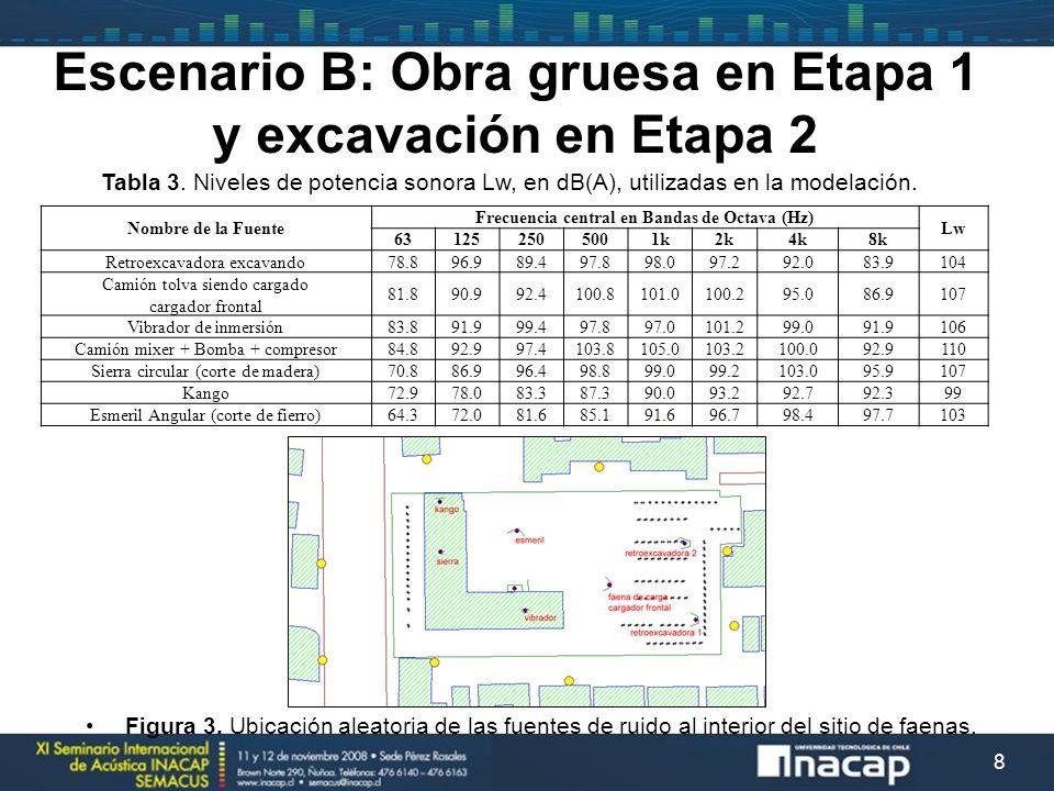 Escenario B: Obra gruesa en Etapa 1 y excavación en Etapa 2