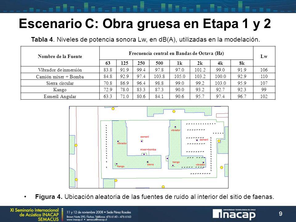 Escenario C: Obra gruesa en Etapa 1 y 2