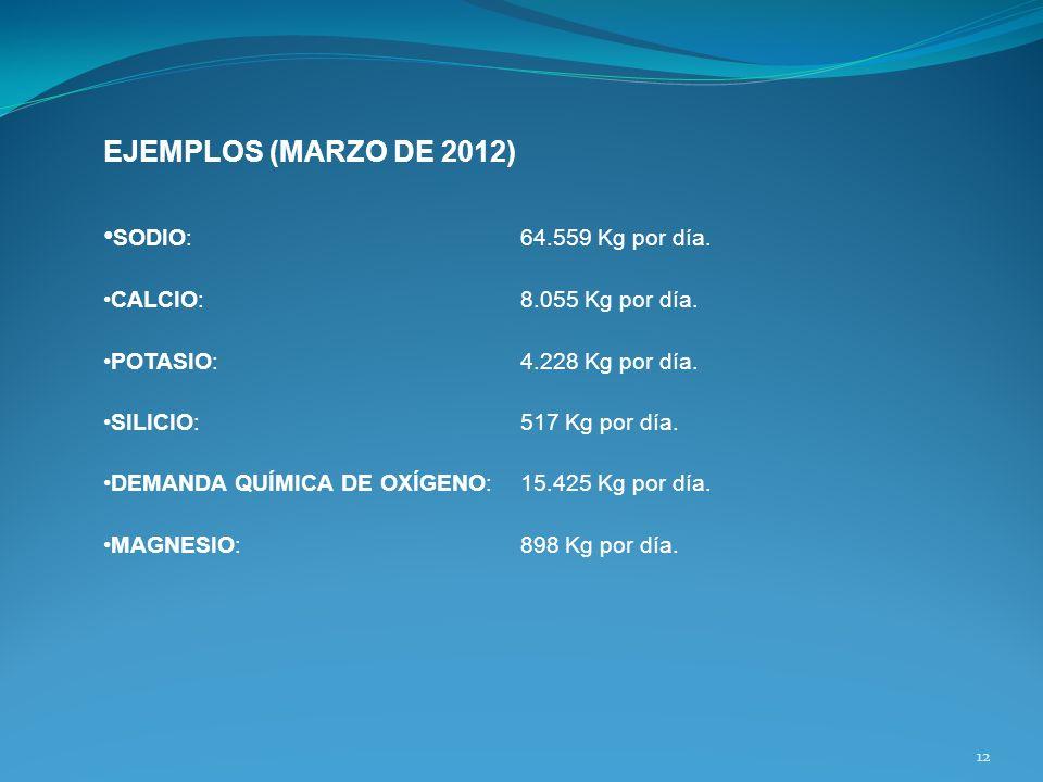 EJEMPLOS (MARZO DE 2012) •SODIO: 64.559 Kg por día.
