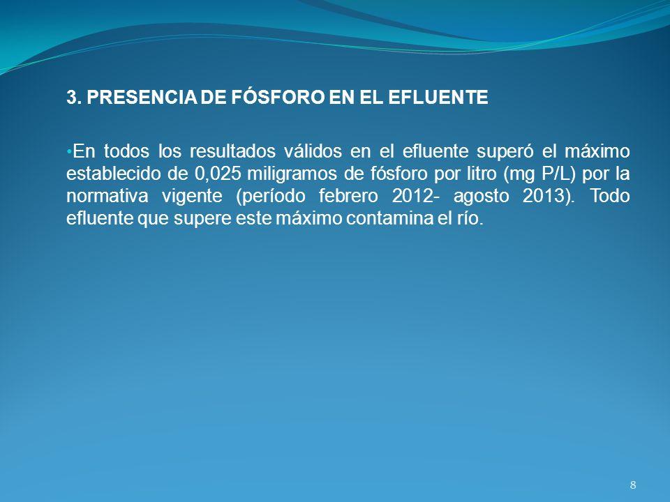 3. PRESENCIA DE FÓSFORO EN EL EFLUENTE