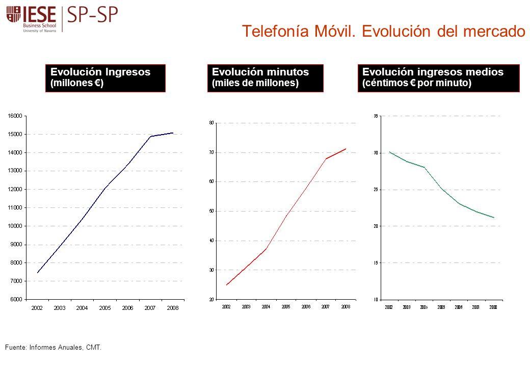 Telefonía Móvil. Evolución del mercado