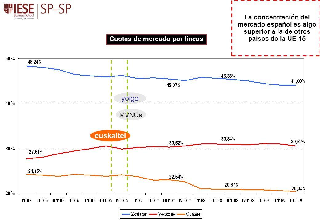 La concentración del mercado español es algo superior a la de otros países de la UE-15
