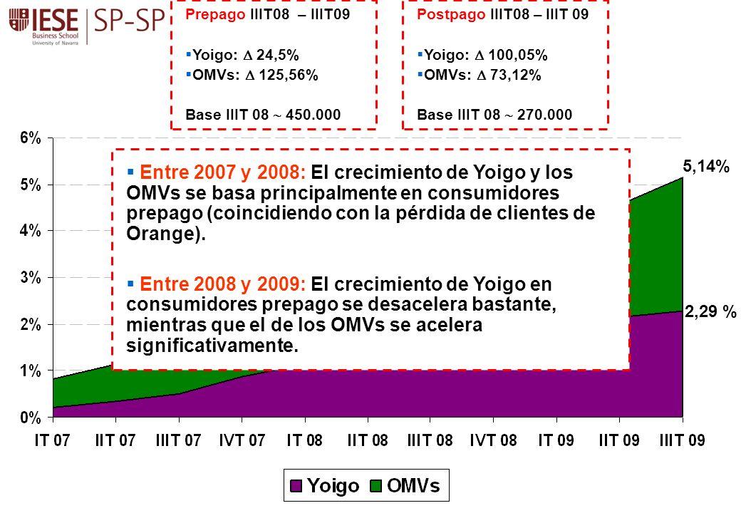 Prepago IIIT08 – IIIT09 Yoigo:  24,5% OMVs:  125,56% Base IIIT 08  450.000. Postpago IIIT08 – IIIT 09.