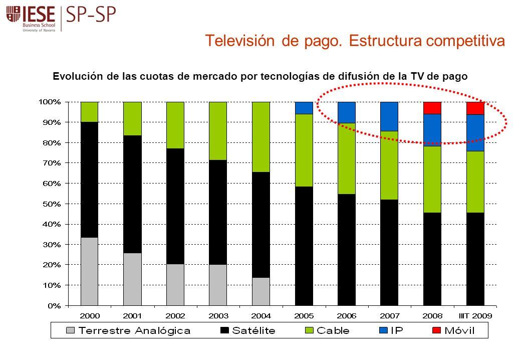 Televisión de pago. Estructura competitiva
