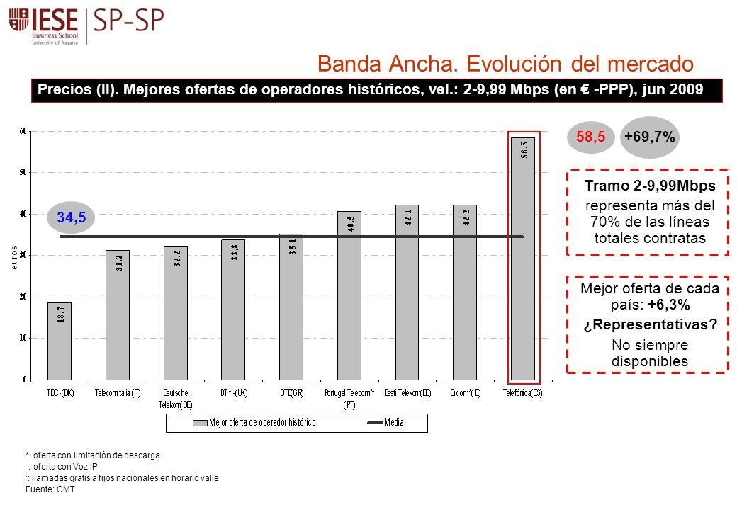 Banda Ancha. Evolución del mercado