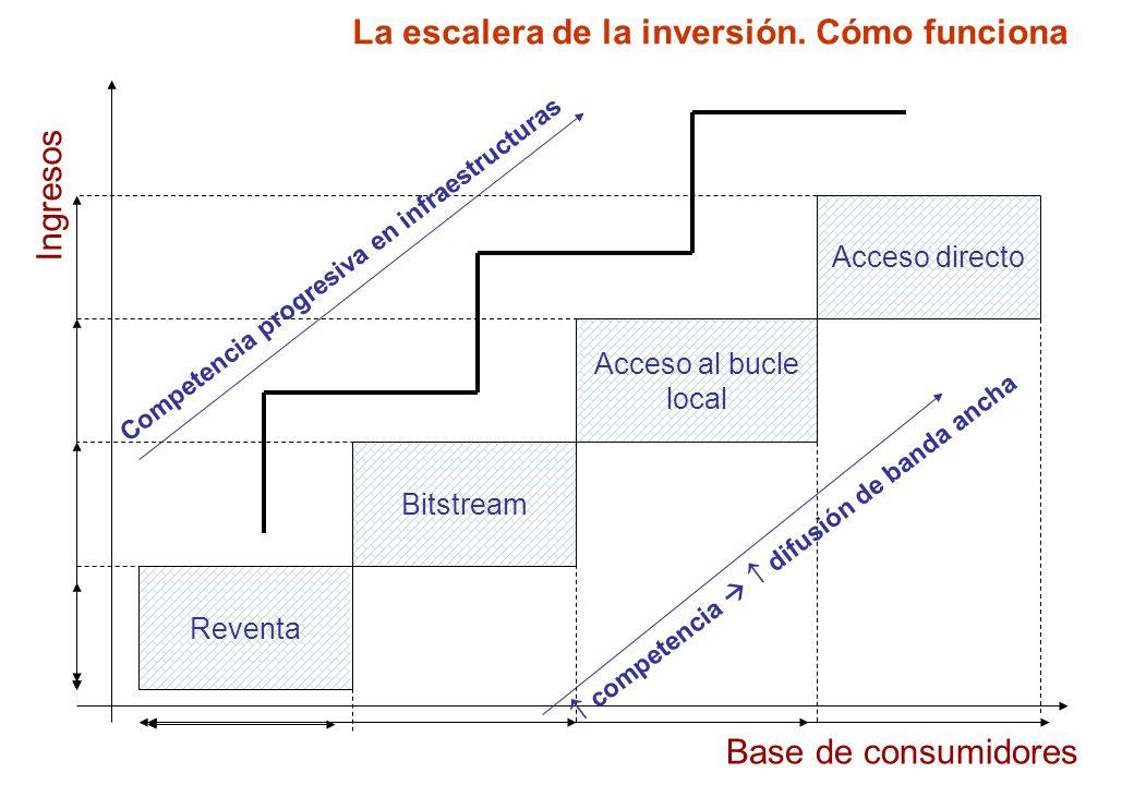 La escalera de la inversión. Cómo funciona
