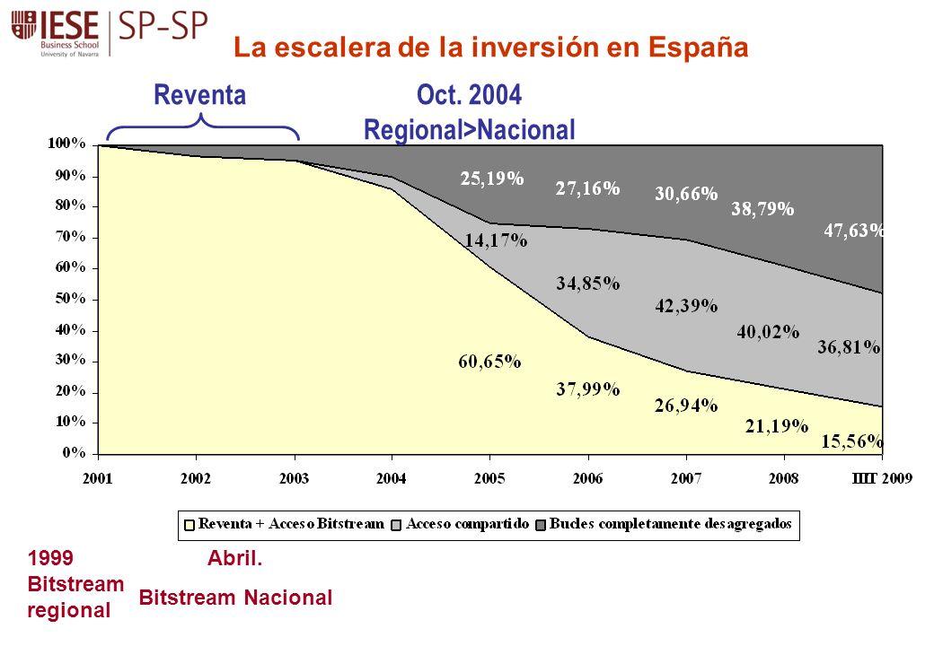 La escalera de la inversión en España Oct. 2004 Regional>Nacional