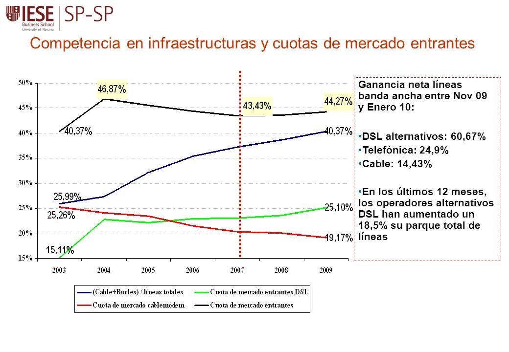 Competencia en infraestructuras y cuotas de mercado entrantes