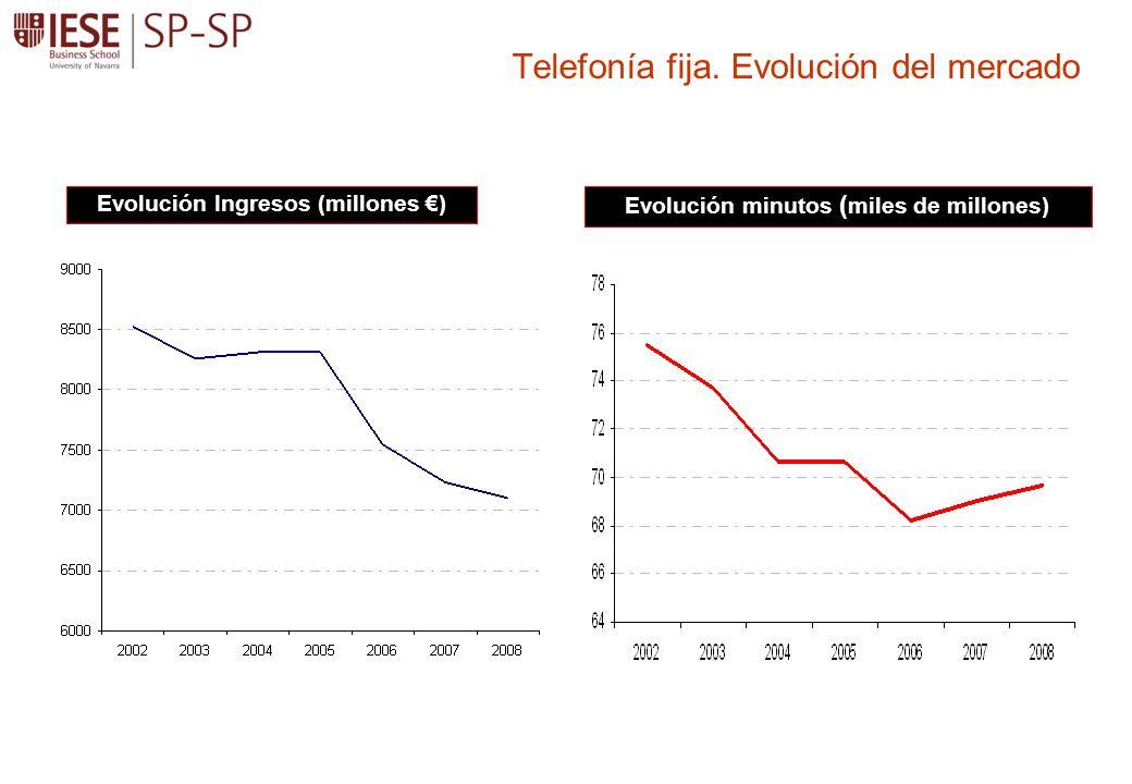 Telefonía fija. Evolución del mercado