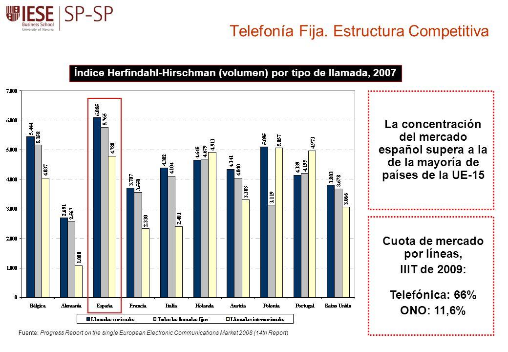 Telefonía Fija. Estructura Competitiva