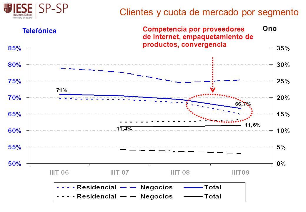 Clientes y cuota de mercado por segmento