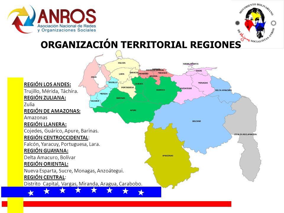 ORGANIZACIÓN TERRITORIAL REGIONES