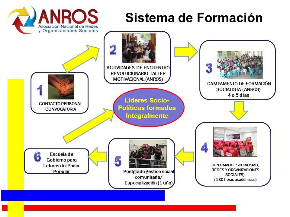 Sistema de Formación 2. 3. ACTIVIDADES DE ENCUENTRO REVOLUCIONARIO TALLER MOTIVACIONAL (ANROS)
