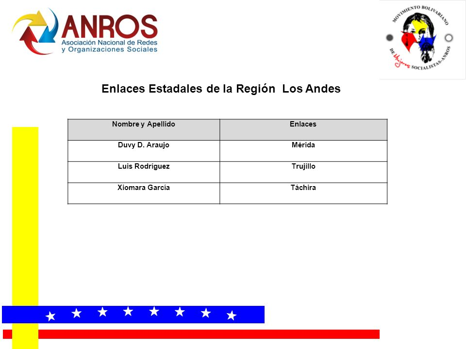 « « « « « « « « Enlaces Estadales de la Región Los Andes