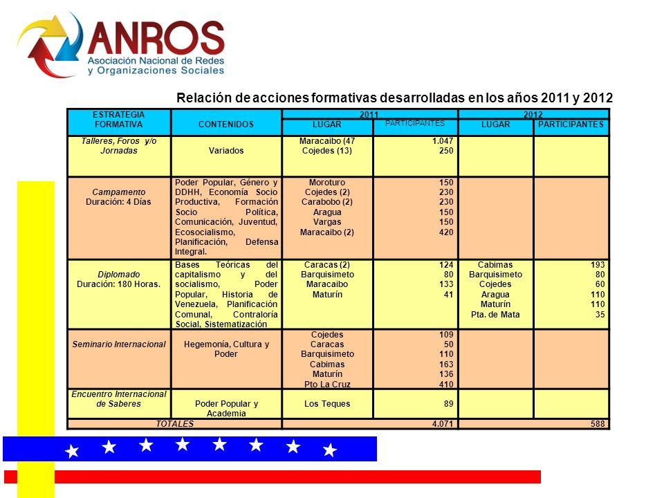 Relación de acciones formativas desarrolladas en los años 2011 y 2012