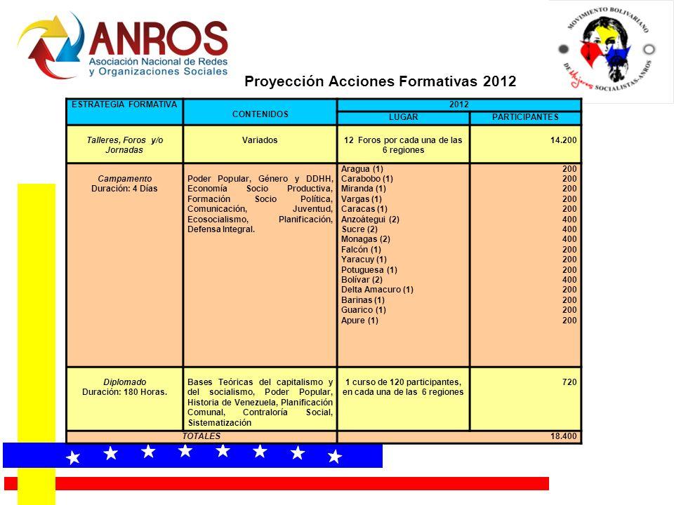 « « « « « « « « Proyección Acciones Formativas 2012