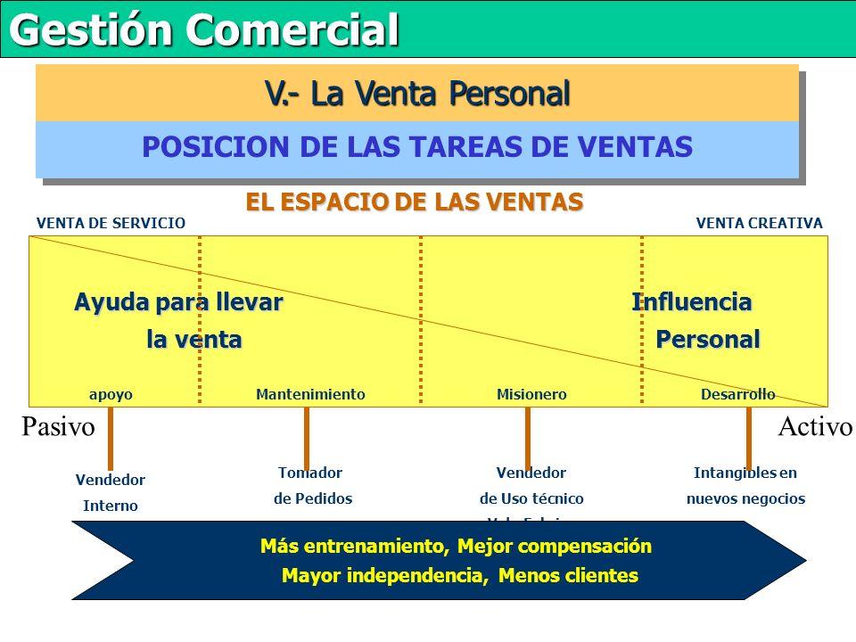 V.- La Venta Personal POSICION DE LAS TAREAS DE VENTAS Pasivo Activo