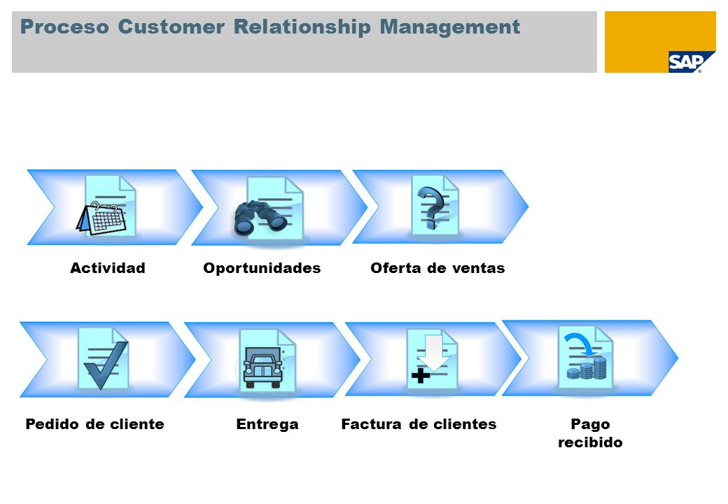 Proceso Customer Relationship Management