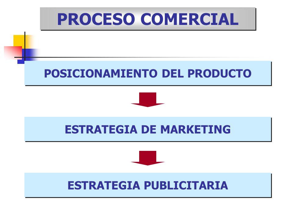 PROCESO COMERCIAL POSICIONAMIENTO DEL PRODUCTO ESTRATEGIA DE MARKETING