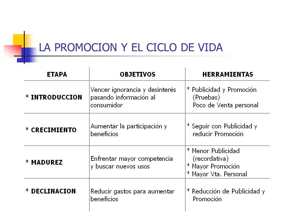 LA PROMOCION Y EL CICLO DE VIDA