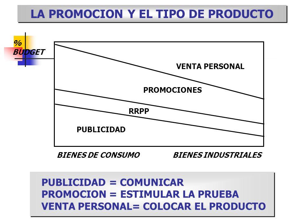 LA PROMOCION Y EL TIPO DE PRODUCTO