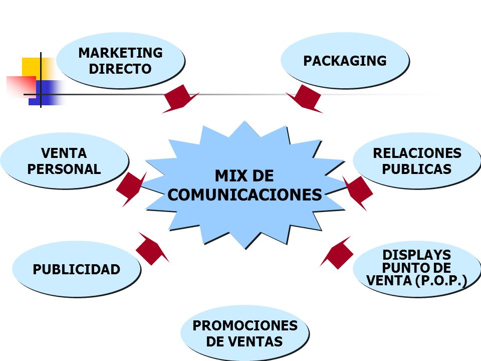 MIX DE COMUNICACIONES MARKETING DIRECTO PACKAGING VENTA PERSONAL