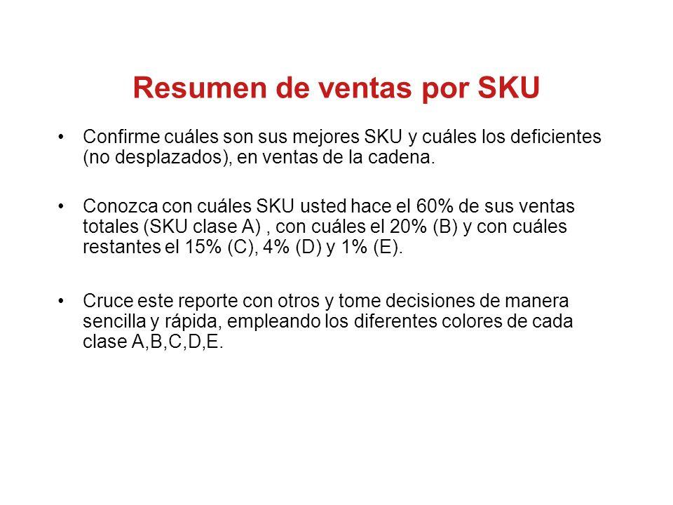 Resumen de ventas por SKU