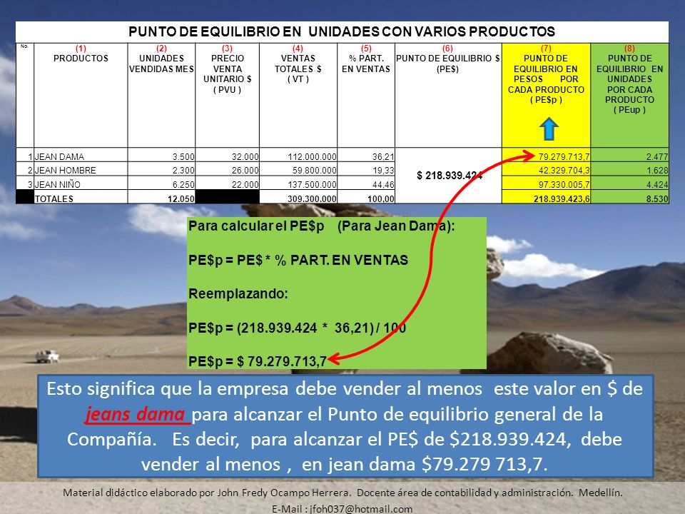 PUNTO DE EQUILIBRIO EN UNIDADES CON VARIOS PRODUCTOS