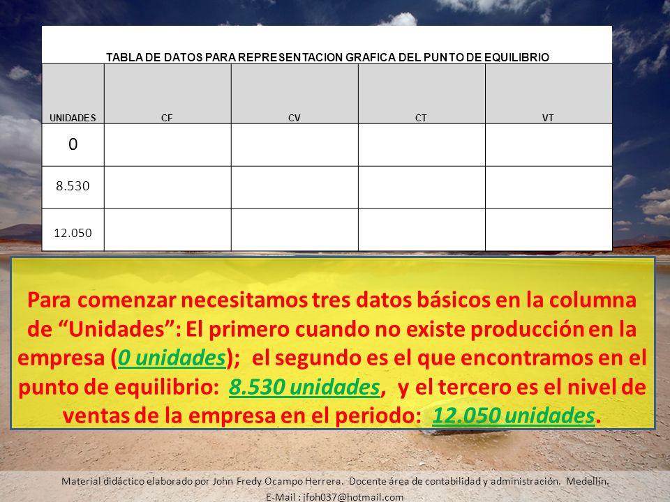 TABLA DE DATOS PARA REPRESENTACION GRAFICA DEL PUNTO DE EQUILIBRIO