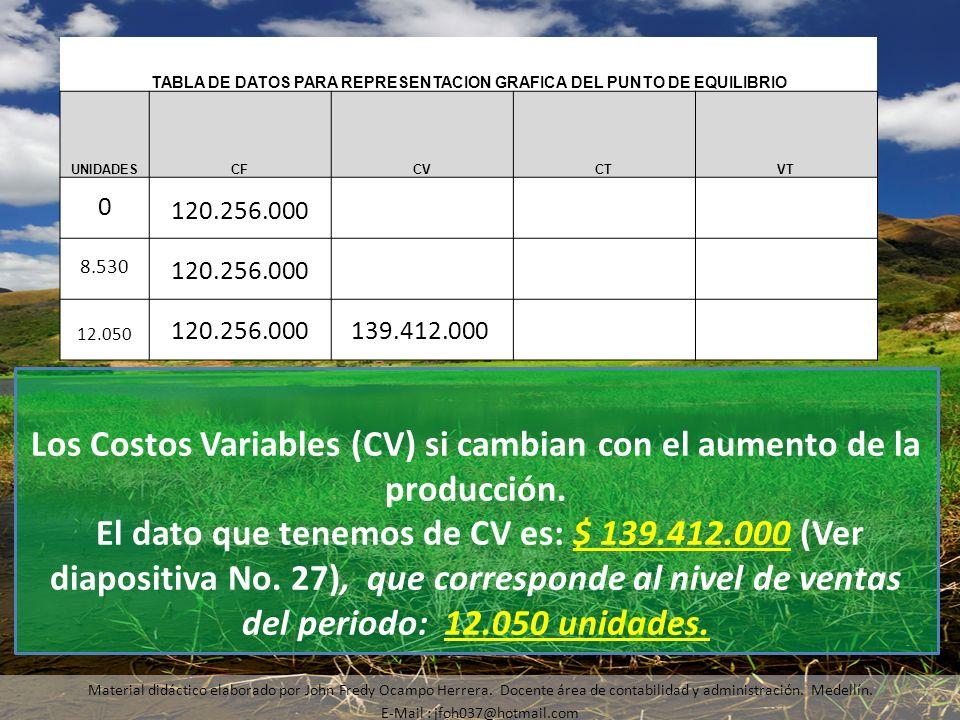 Los Costos Variables (CV) si cambian con el aumento de la producción.