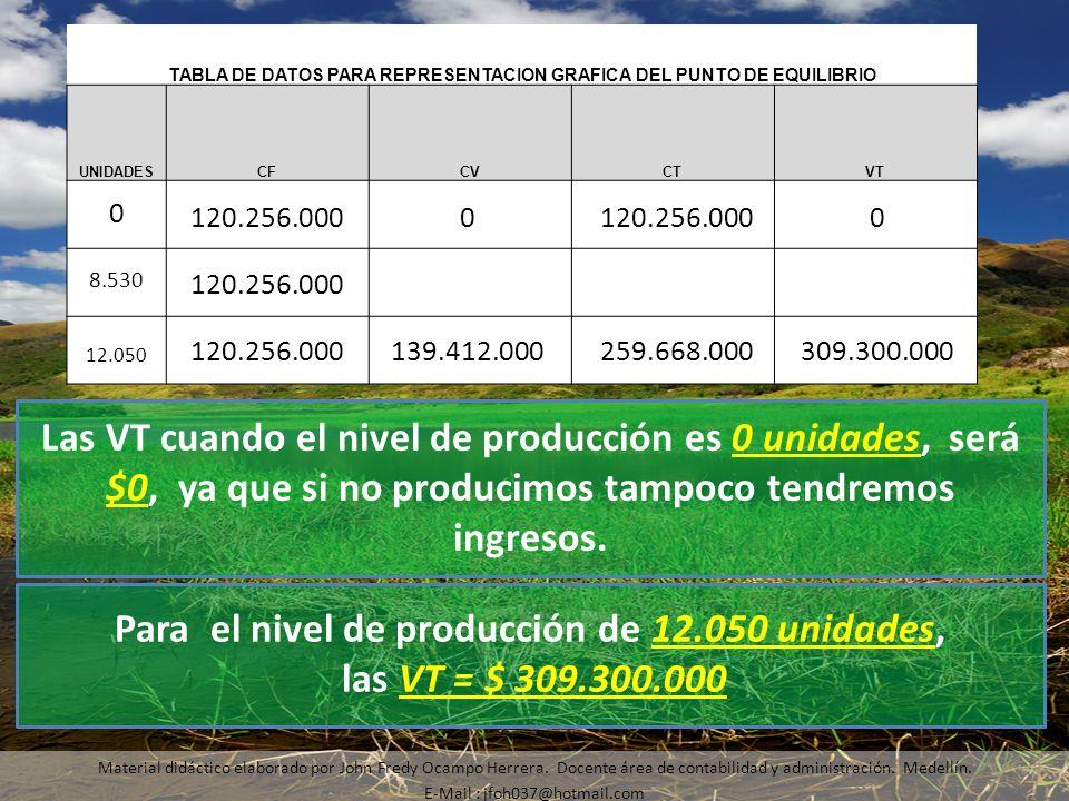 Para el nivel de producción de 12.050 unidades, las VT = $ 309.300.000