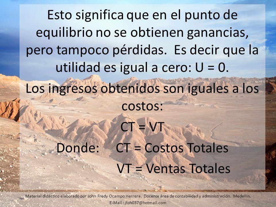 Los ingresos obtenidos son iguales a los costos: CT = VT