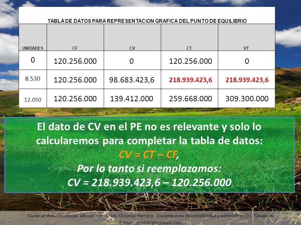 Por lo tanto si reemplazamos: CV = 218.939.423,6 – 120.256.000