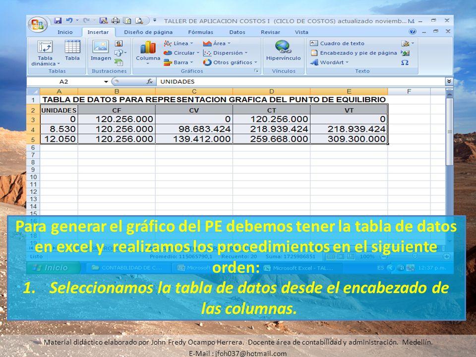 Seleccionamos la tabla de datos desde el encabezado de las columnas.