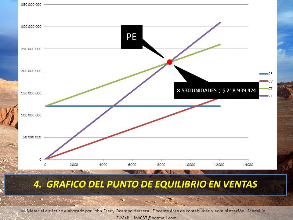 4. GRAFICO DEL PUNTO DE EQUILIBRIO EN VENTAS