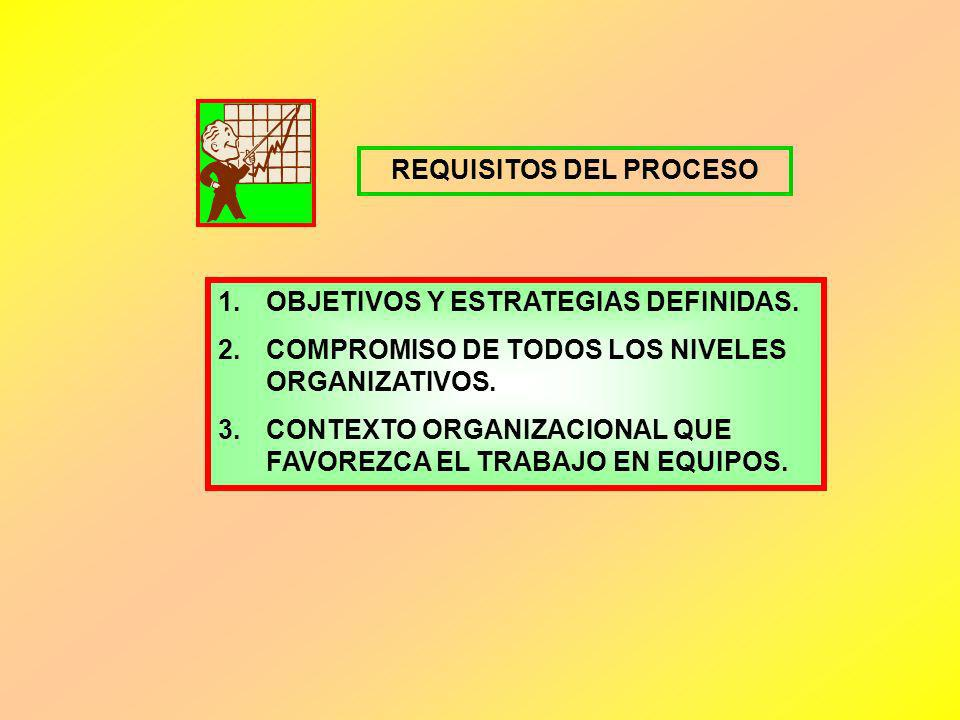 REQUISITOS DEL PROCESO
