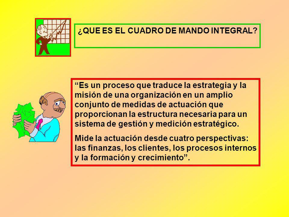 ¿QUE ES EL CUADRO DE MANDO INTEGRAL