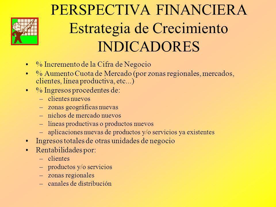 PERSPECTIVA FINANCIERA Estrategia de Crecimiento INDICADORES